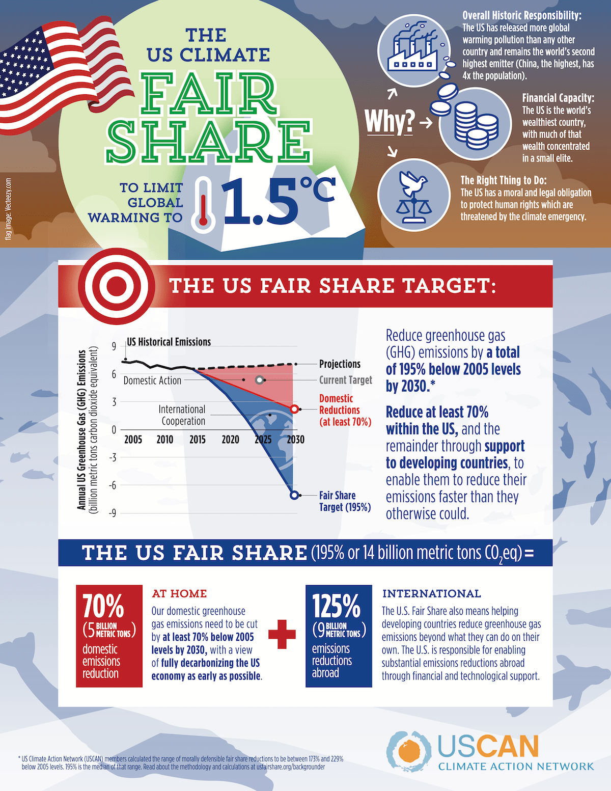 US Climate Fair Share Position Statement